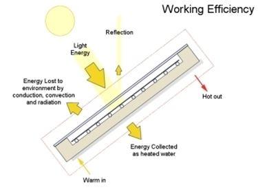 Energia assorbita e riflessa da un pannello fotovoltaico.