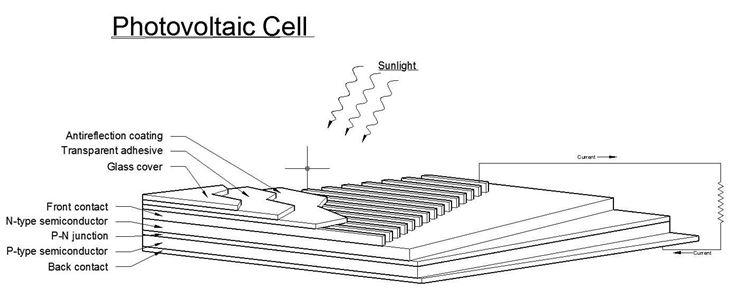 La cella fotovoltaica - Componenti