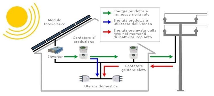 Pannello Solare Per Uso Domestico : Componenti impianto fotovoltaico il le