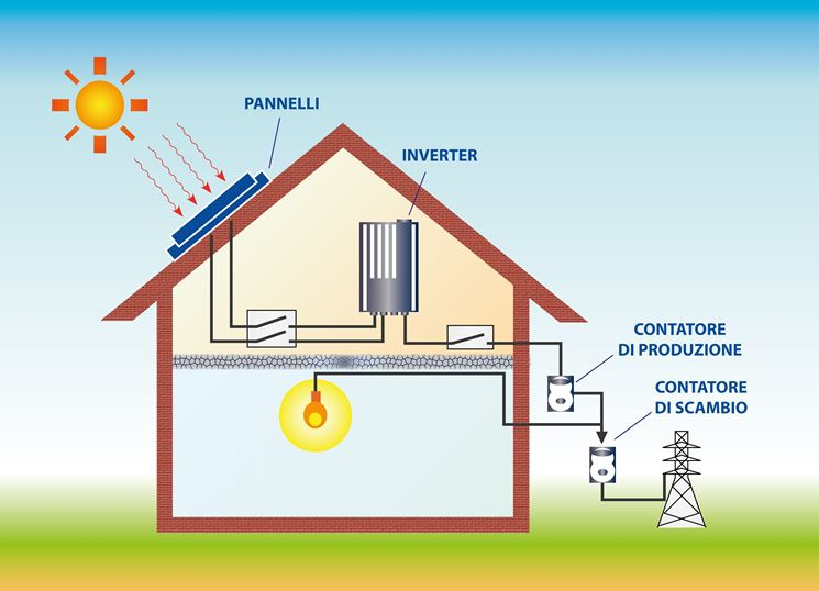 Pannello Solare Per Recinto Elettrico : Copertura pannello fotovoltaico il come
