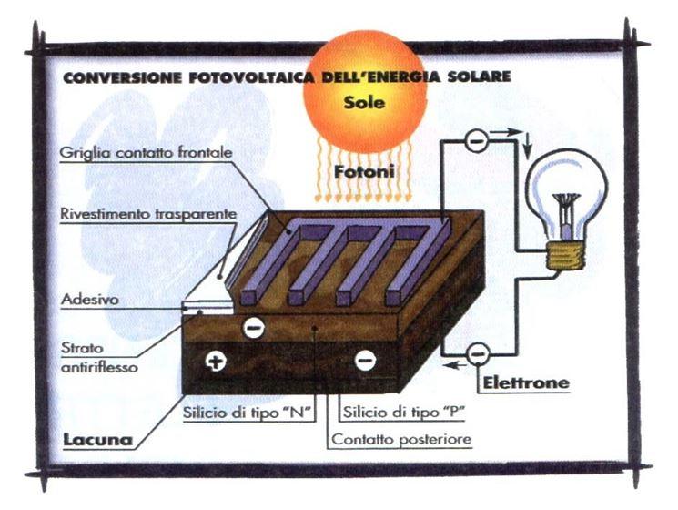 Funzionamento cella fotovoltaica