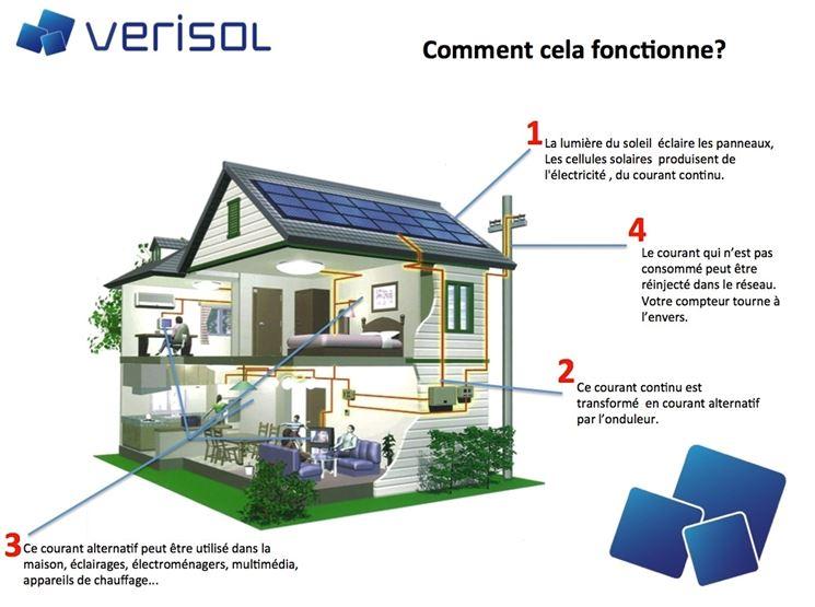come funziona un fotovoltaico
