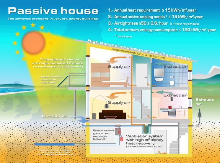 casa a costo zero