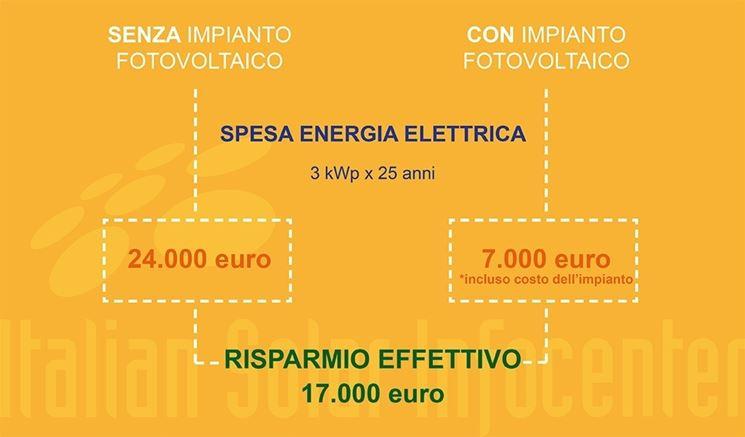 calcoli risparmio energetico