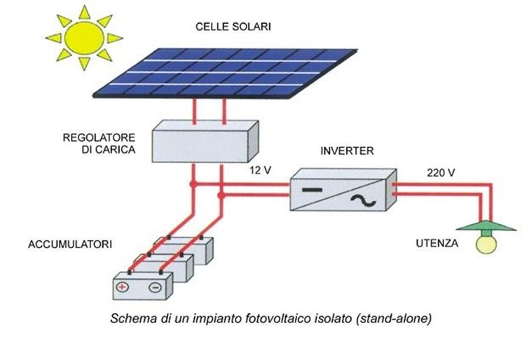 Impianto fotovoltaico fai da te il fotovoltaico come for Schema impianto solare termico fai da te