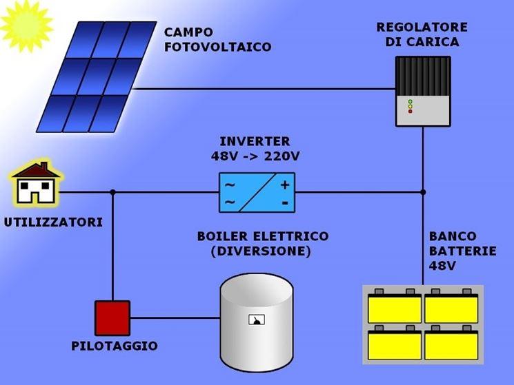 procedura costruzione impianto fotovoltaico