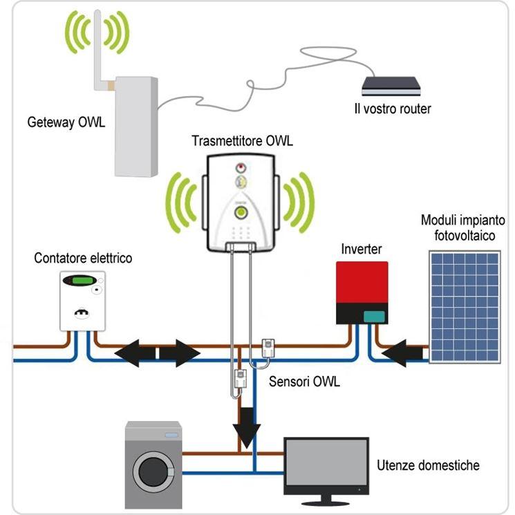 schema produzione energia da pannelli fotovoltaici