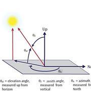 Individuazione della posizione del sole