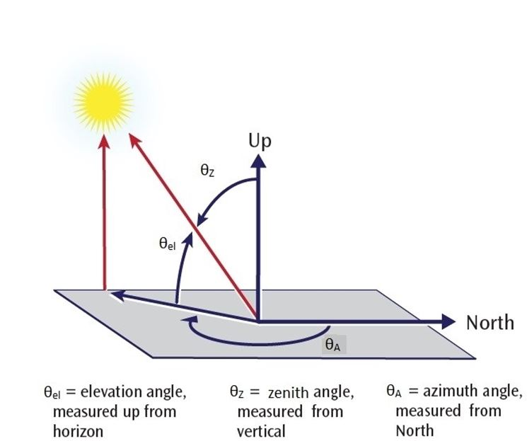 Progettazione Impianti Fotovoltaici Il Fotovoltaico