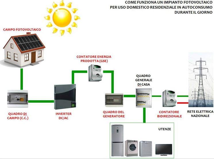 Principali componenti di un impianto fotovoltaico