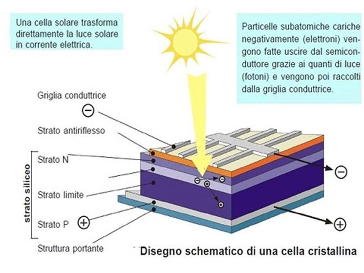 Struttura di una cella fotovoltaica in silicio amorfo