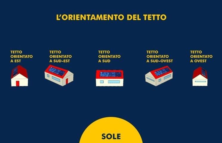 I vari orientamenti dei pannelli fotovoltaici