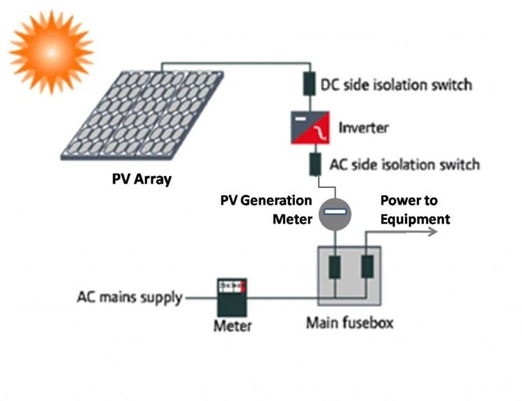 Schema circuito fotovoltaico.