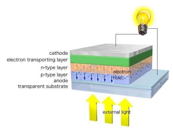 Pannello Solare Usb Fai Da Te : Pannelli solari fai da te risparmiare energia
