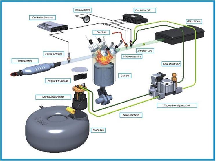 Impianto gas per auto