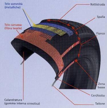 struttura pneumatico