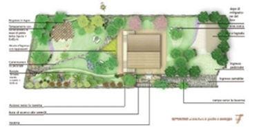 Progetto giardino fai da te quale giardino come fare for Progetto casa rettangolare