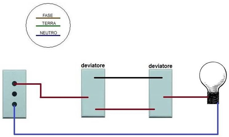 La rappresentazione del collegamento di un impianto gestito da deviatori