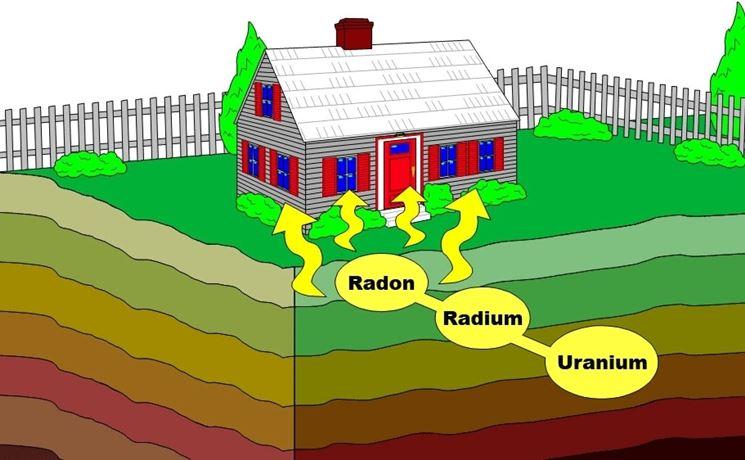 Gas radon dal suolo