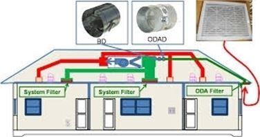Casa con ventilazione meccanica