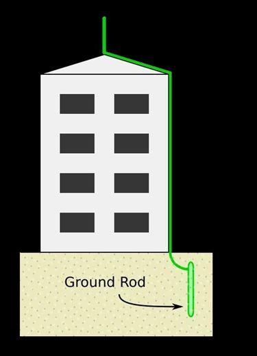 Schema di impianto parafulmine