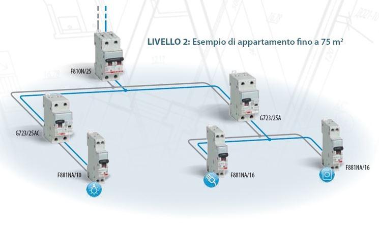 Schema Impianto Elettrico Per Giardino : Impianto elettrico a norma gli impianti elettrici