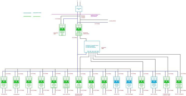 Impianto elettrico a norma gli impianti elettrici for Piani di fienile domestico