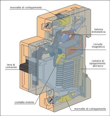Schema di interruttore magnetotermico
