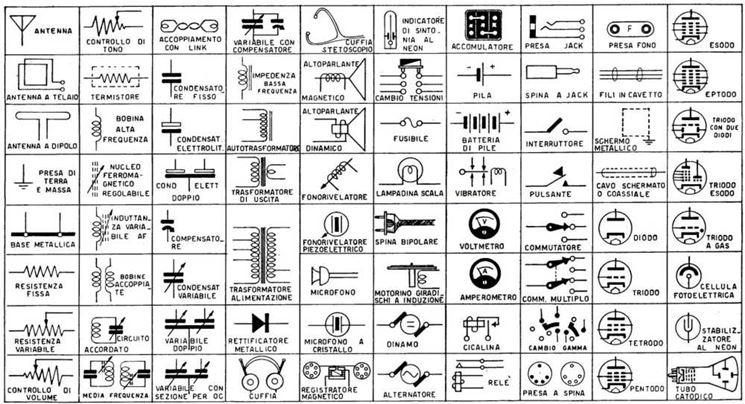Tabella con i simboli degli impianti elettrici