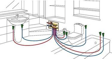 schema semplificato della distribuzione dell'acqua