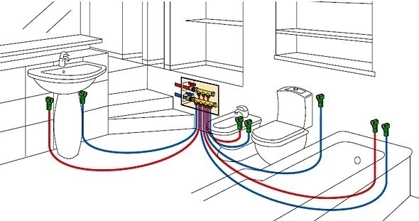 Come realizzare un impianto idraulico gli impianti - Impianto acqua casa ...