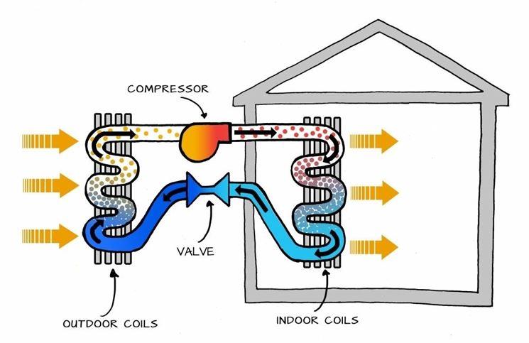 pompa di calore meccanismo