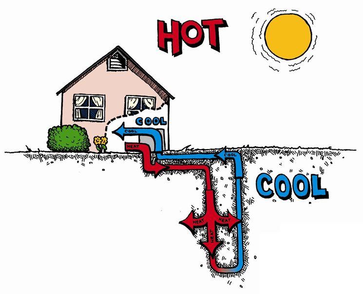 Pompa di calore orizzontale