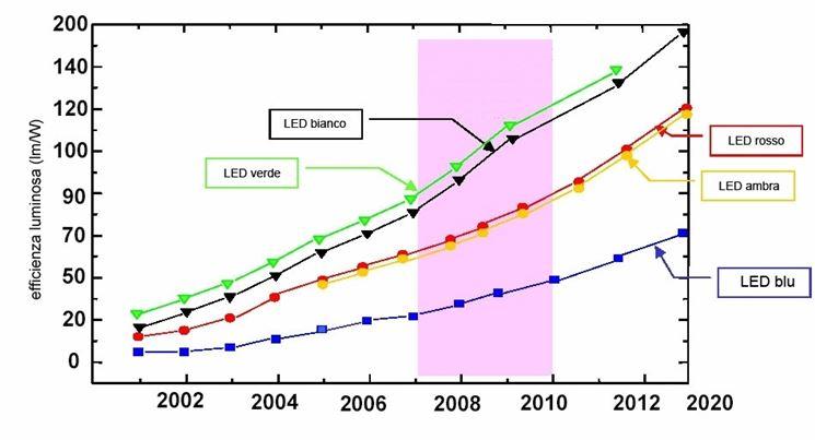 Variazione temporale dell'efficienza dei LED.