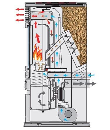 Sezione di una stufa a pellet