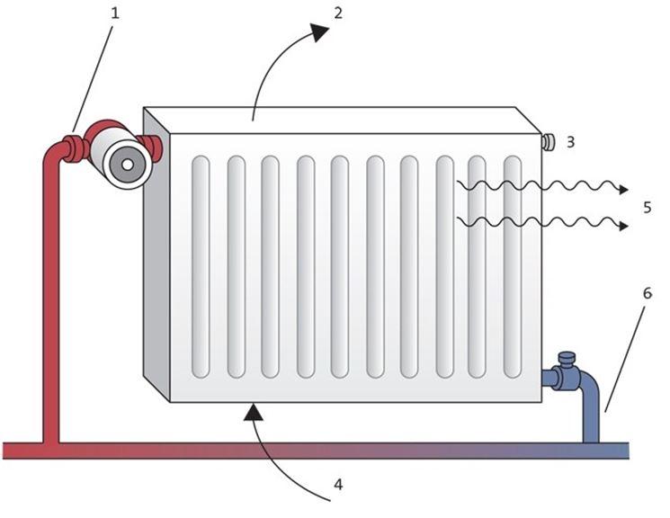 Schema funzionale di un normale calorifero