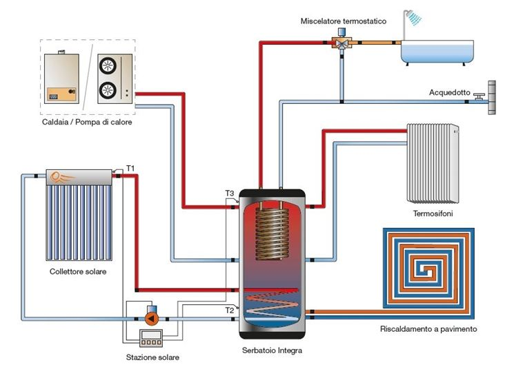 Costo termosifoni in acciaio riscaldamento per la casa for Tubi di acqua calda sanitaria