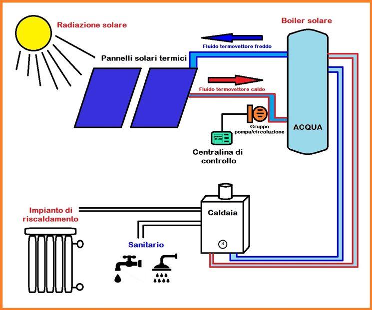 schema pannello solare a circolazione naturale