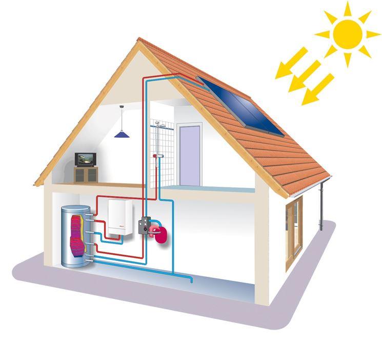 pannello solare e riscaldamento della casa