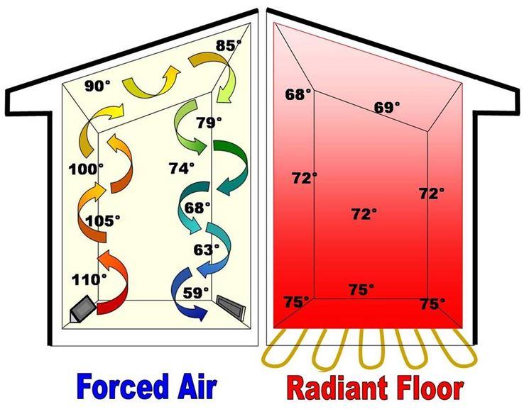 Circolazione aria forzata e pannelli radianti