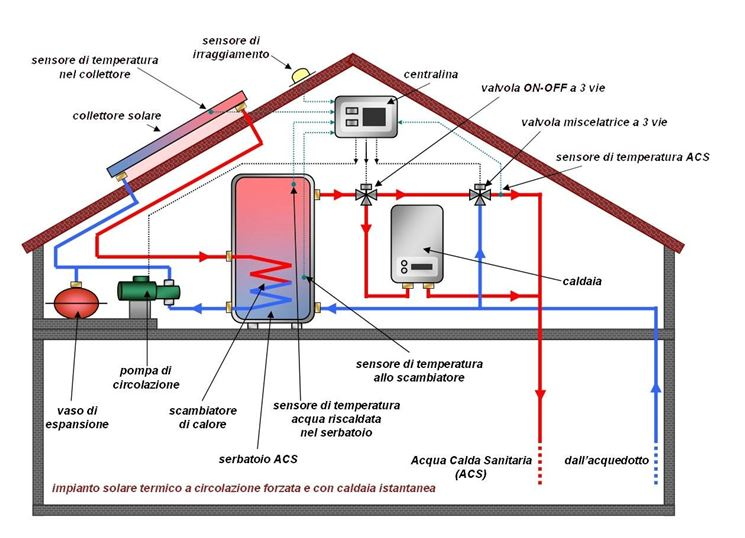 Pannello Solare Per Pompa Di Calore : Scelta per riscaldamento casa la