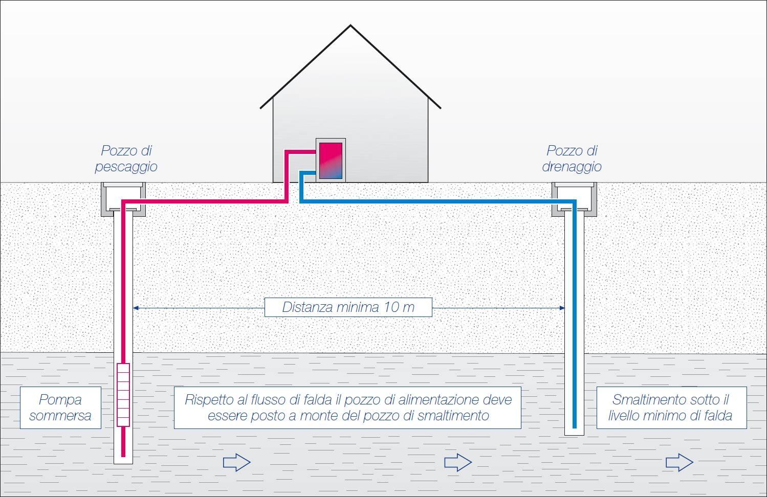 Scelta per riscaldamento casa riscaldamento per la casa for Costo della casa di 1500 piedi quadrati