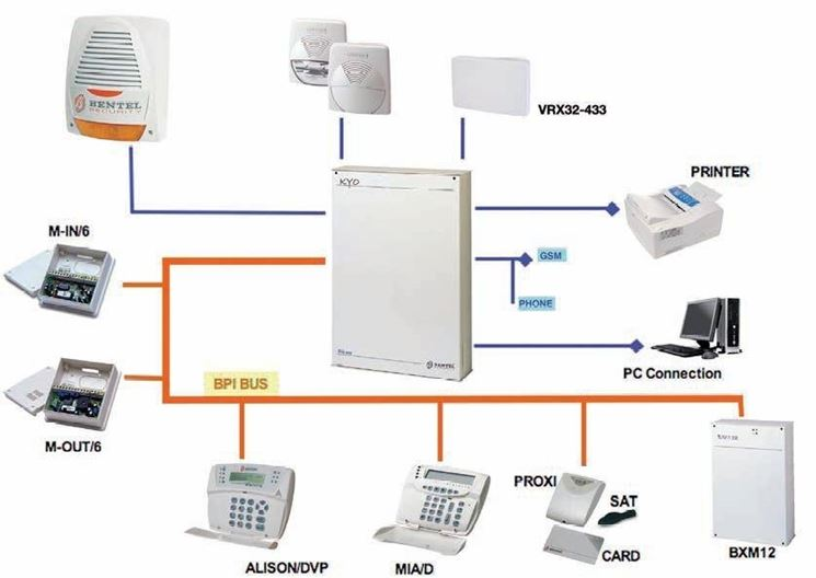 Esempio impianto antintrusione. Fonte: www.microsystemraf.it.