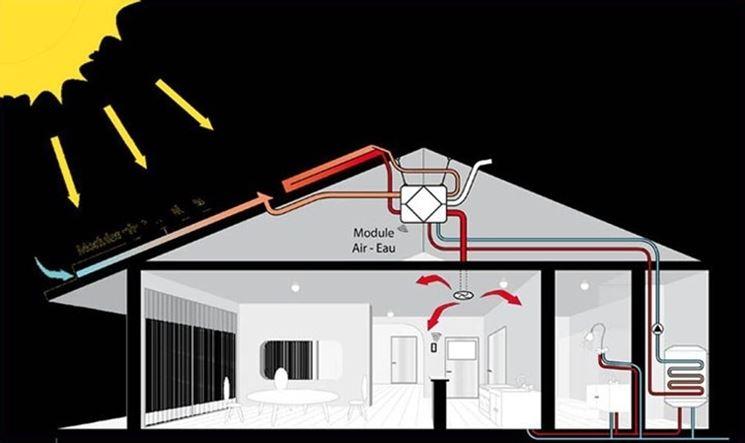 Come installare il riscaldamento a pannelli come for Pannello radiante infrarossi amazon