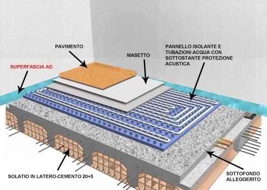 Riscaldamento e raffreddamento a pavimento come for Design del pavimento domestico