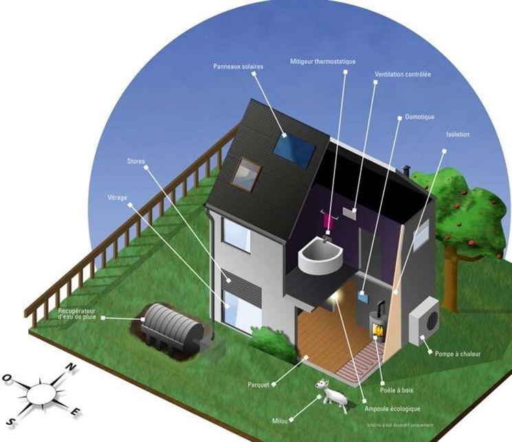 casa con pannello solare e sistemi ecologici