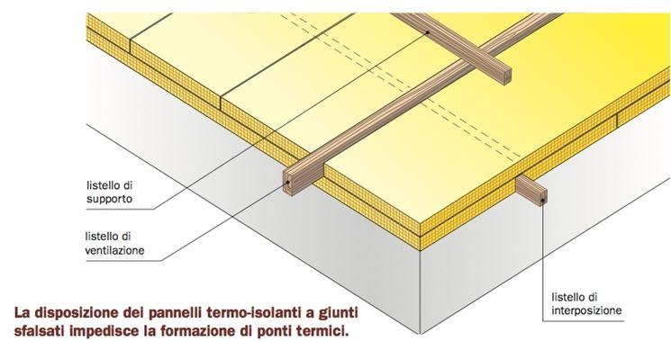 copertura isolante per tetto