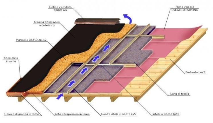 Realizzare un tetto di copertura - Il Tetto - Come costruire un tetto di copertura