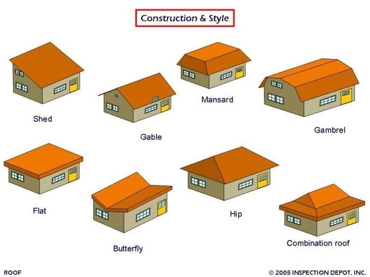 Tipologie di coperture a tetto
