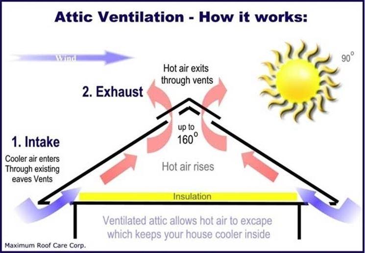 Funzionamento tetto ventilato